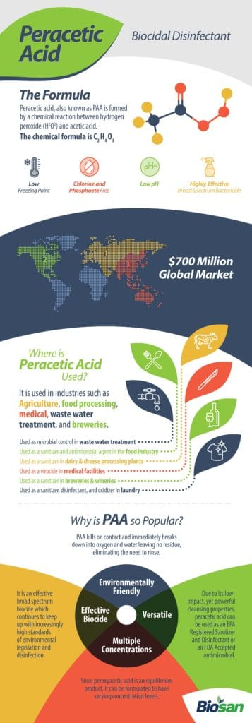 peracetic acid disinfectant products