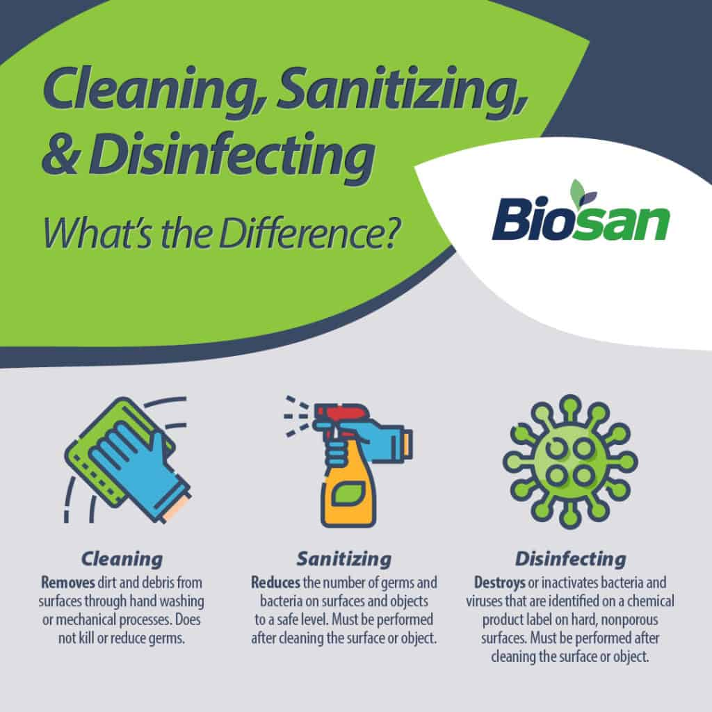 Cleaning, sanitizing, disinfecting graphic